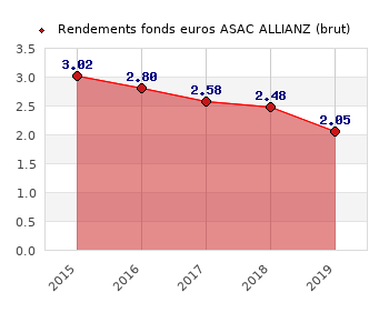 fonds euros ASAC ALLIANZ, performances du fonds euros