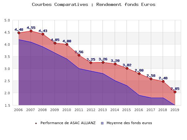 fonds euros ASAC ALLIANZ, performances comparées à la moyenne des fonds en euros du marché