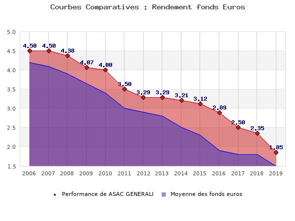 fonds euros ASAC GENERALI, performances comparées à la moyenne des fonds en euros du marché