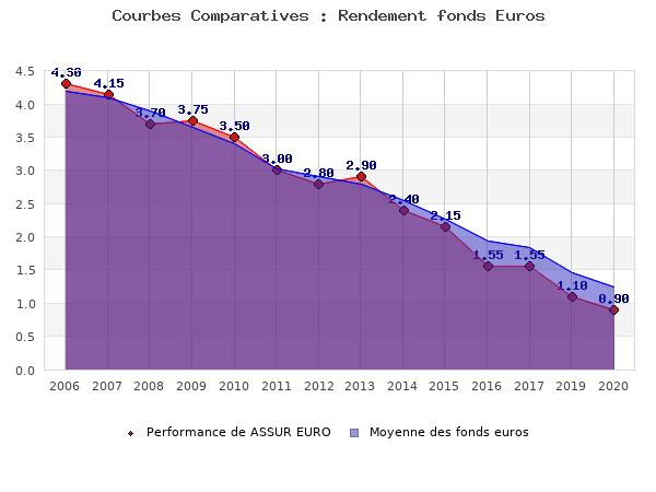 fonds euros ASSUR EURO, performances comparées à la moyenne des fonds en euros du marché