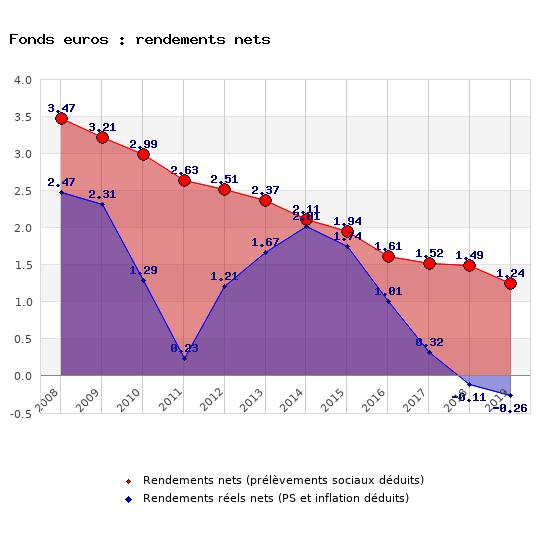 Evolution du rendement moyen net d'inflation des fonds euros