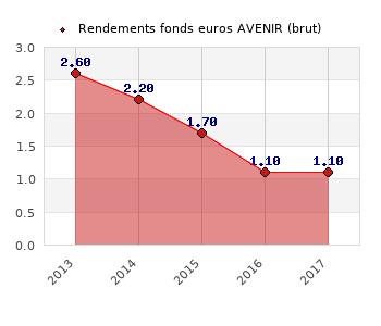fonds euros AVENIR, performances du fonds euros