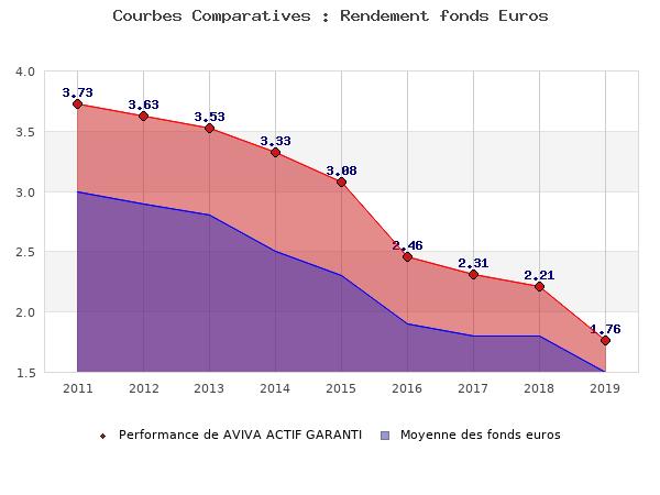 fonds euros AVIVA ACTIF GARANTI, performances comparées à la moyenne des fonds en euros du marché