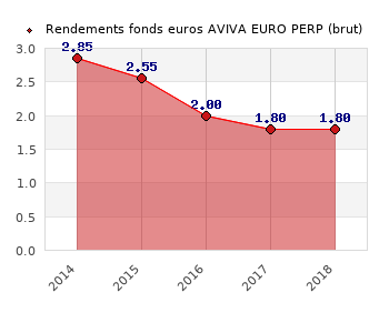 fonds euros AVIVA EURO PERP, performances du fonds euros