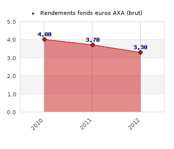 fonds euros AXA, performances du fonds euros