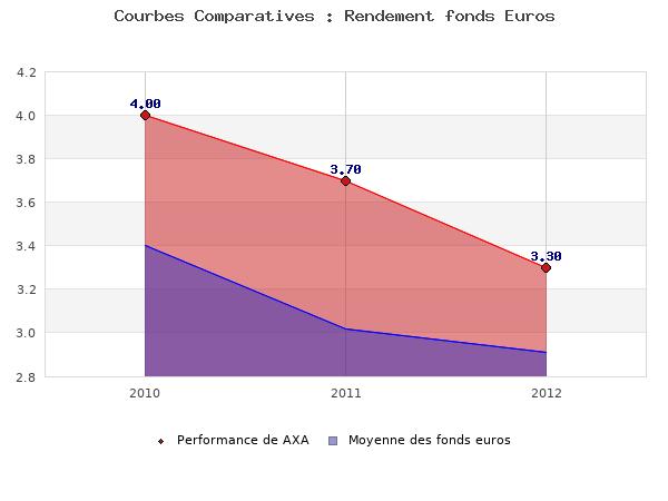 fonds euros AXA, performances comparées à la moyenne des fonds en euros du marché