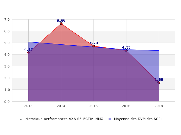 Historique des performances AXA SELECTIV IMMO