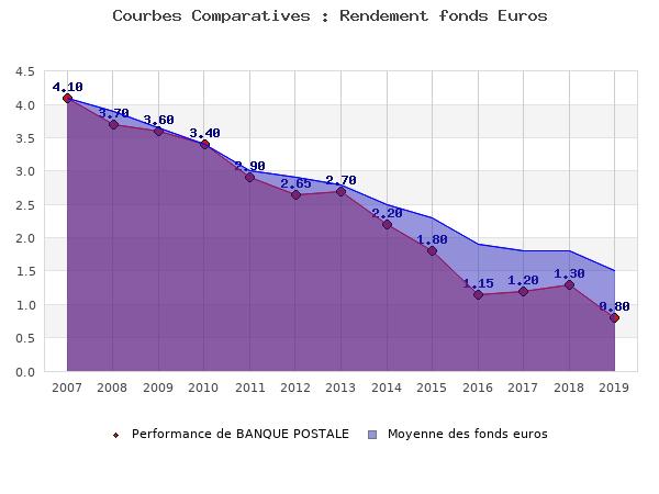 fonds euros BANQUE POSTALE, performances comparées à la moyenne des fonds en euros du marché