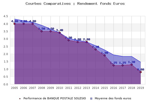 fonds euros BANQUE POSTALE SOLESIO, performances comparées à la moyenne des fonds en euros du marché