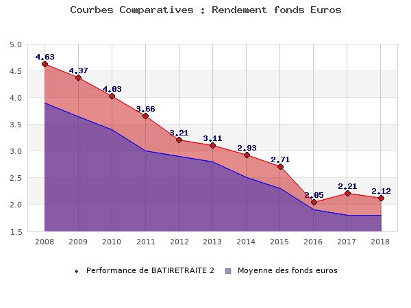 fonds euros BATIRETRAITE 2, performances comparées à la moyenne des fonds en euros du marché