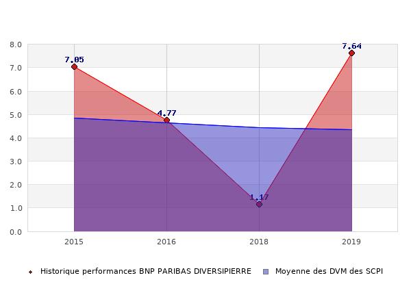 Historique des performances BNP PARIBAS DIVERSIPIERRE