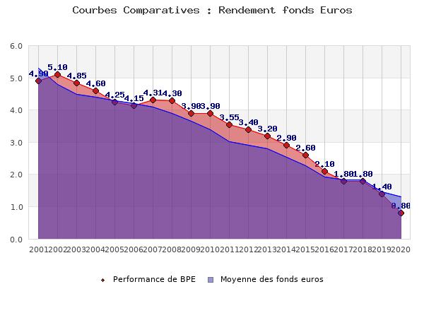 fonds euros BPE, performances comparées à la moyenne des fonds en euros du marché