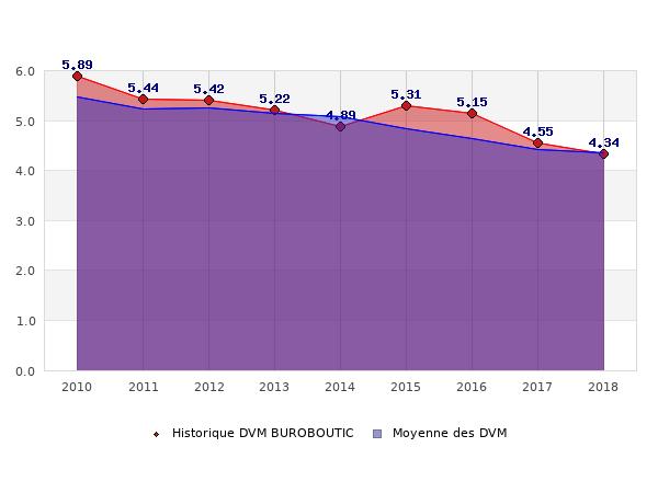 Historique des DVM BUROBOUTIC