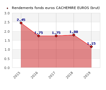 fonds euros CACHEMIRE EUROS, performances du fonds euros