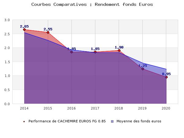 fonds euros CACHEMIRE EUROS FG 0.85, performances comparées à la moyenne des fonds en euros du marché