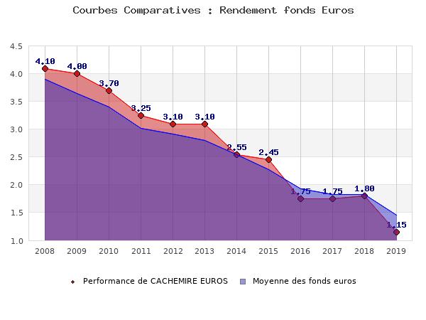 fonds euros CACHEMIRE EUROS, performances comparées à la moyenne des fonds en euros du marché