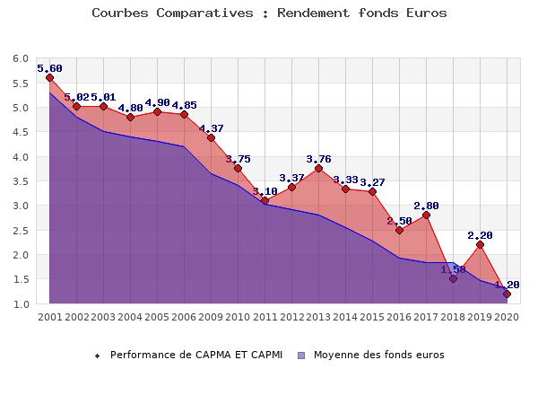 fonds euros CAPMA ET CAPMI, performances comparées à la moyenne des fonds en euros du marché