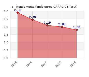 fonds euros CARAC CE, performances du fonds euros