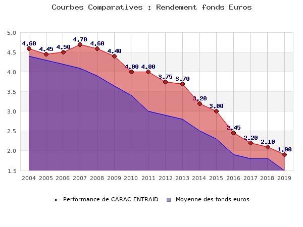 fonds euros CARAC ENTRAID, performances comparées à la moyenne des fonds en euros du marché