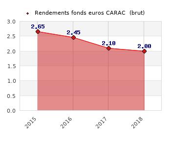 fonds euros CARAC , performances du fonds euros