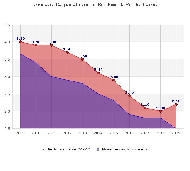 fonds euros CARAC , performances comparées à la moyenne des fonds en euros du marché