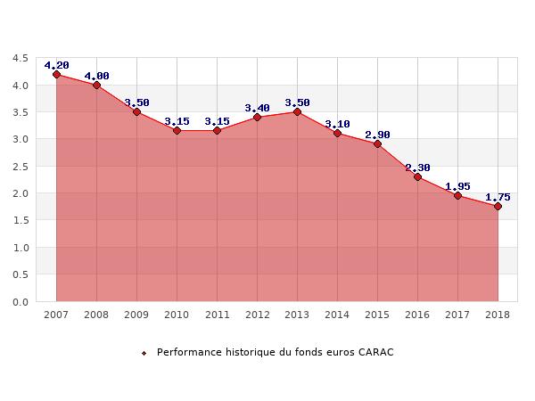 fonds euros CARAC, performances du fonds euros