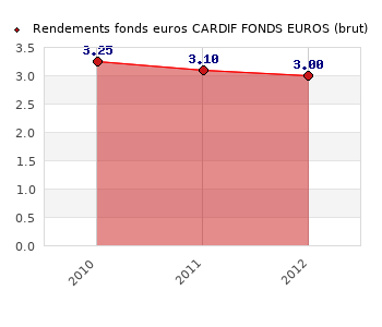 fonds euros CARDIF FONDS EUROS, performances du fonds euros