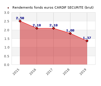 fonds euros CARDIF SECURITE, performances du fonds euros