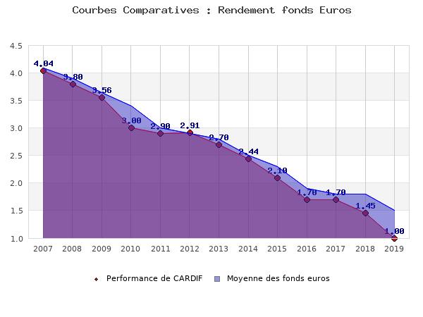 fonds euros CARDIF, performances comparées à la moyenne des fonds en euros du marché