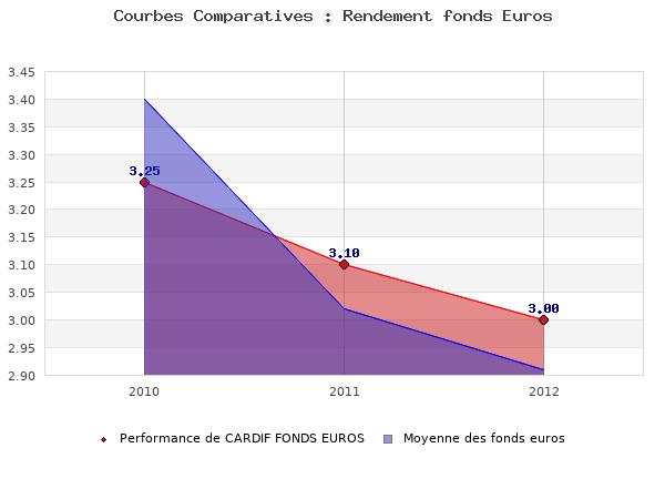fonds euros CARDIF FONDS EUROS, performances comparées à la moyenne des fonds en euros du marché