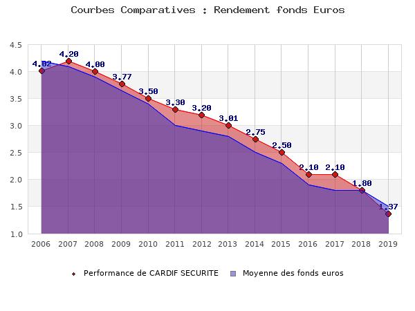 fonds euros CARDIF SECURITE, performances comparées à la moyenne des fonds en euros du marché