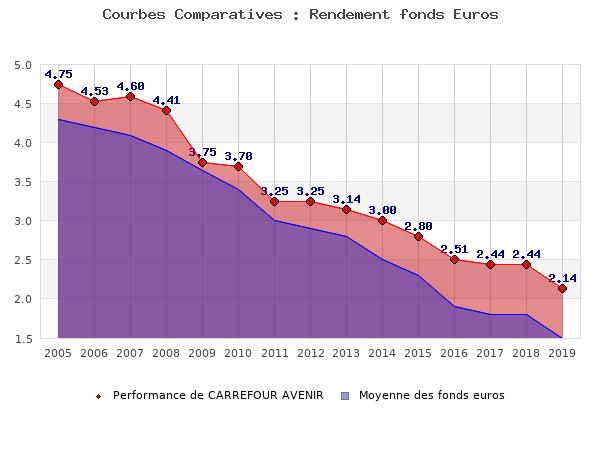 fonds euros CARREFOUR AVENIR, performances comparées à la moyenne des fonds en euros du marché
