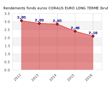 fonds euros CORALIS EURO LONG TERME, performances du fonds euros