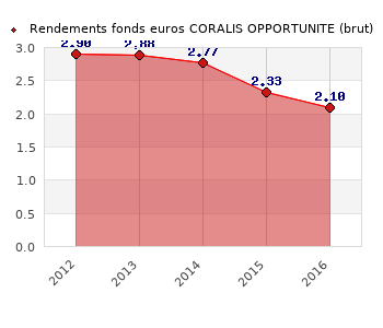 fonds euros CORALIS OPPORTUNITE, performances du fonds euros