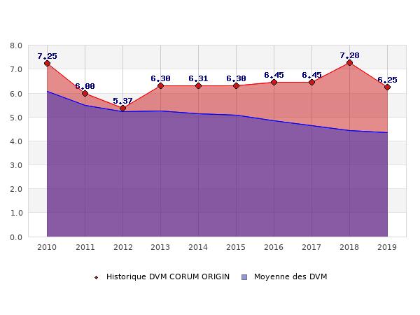 Historique des DVM CORUM ORIGIN