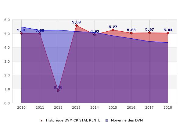 Historique des DVM CRISTAL RENTE