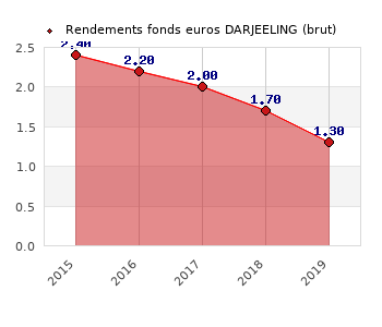 fonds euros DARJEELING, performances du fonds euros