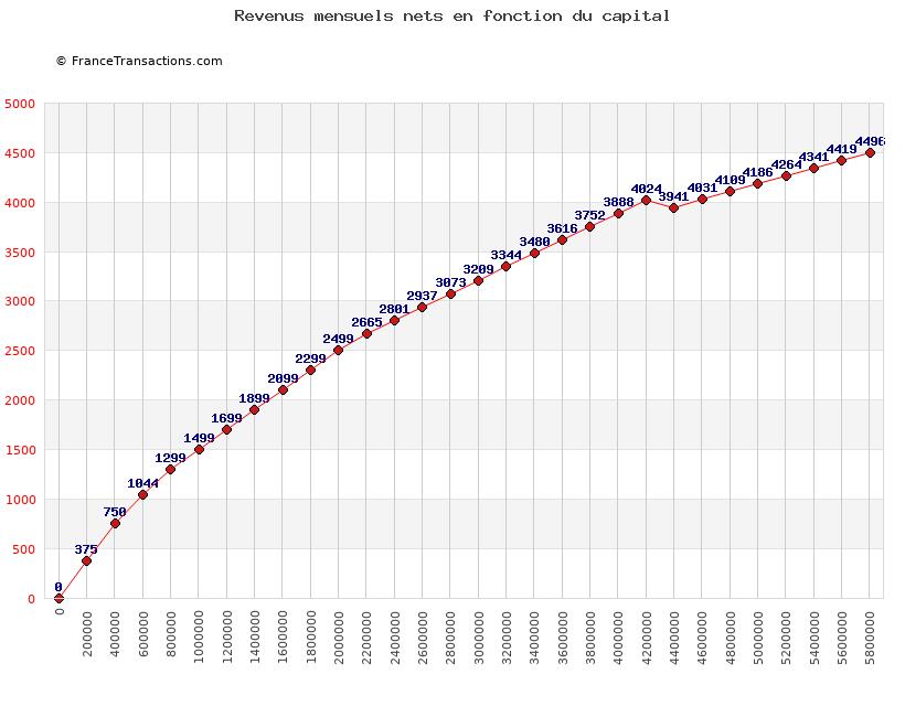Devenir rentier - Evolution des revenus mensuels nets