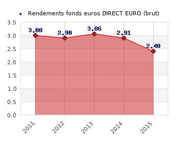 fonds euros DIRECT EURO, performances du fonds euros