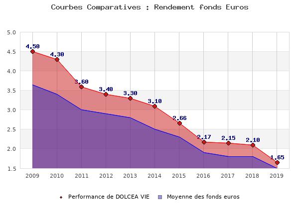 fonds euros DOLCEA VIE, performances comparées à la moyenne des fonds en euros du marché