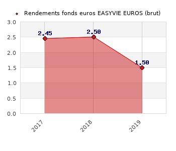 fonds euros EASYVIE EUROS, performances du fonds euros