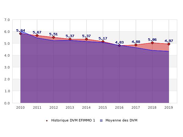 Historique des DVM EFIMMO 1