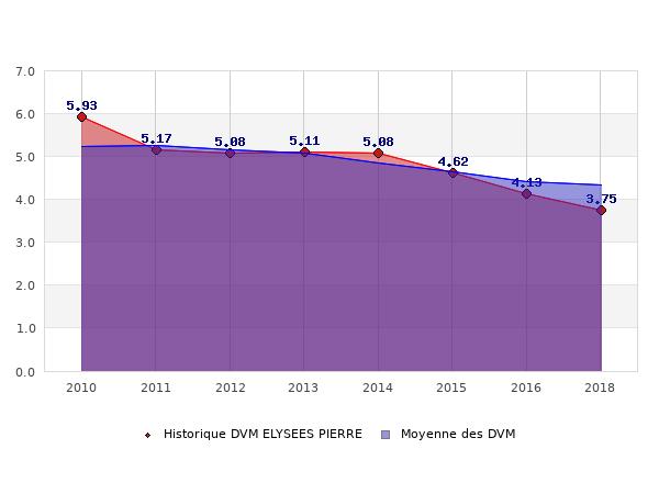 Historique des DVM ELYSEES PIERRE