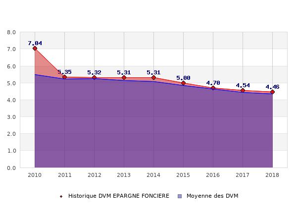 Historique des DVM EPARGNE FONCIERE