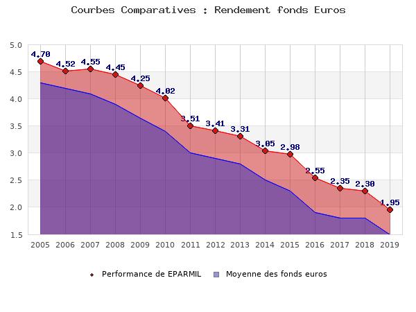 fonds euros EPARMIL, performances comparées à la moyenne des fonds en euros du marché