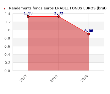 fonds euros ERABLE FONDS EUROS, performances du fonds euros