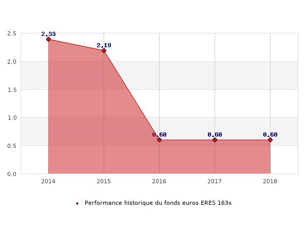 fonds euros ERES 163x, performances du fonds euros