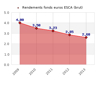 fonds euros ESCA, performances du fonds euros
