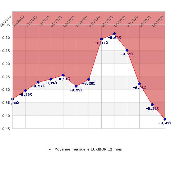 Évolution de la moyenne mensuelle de l'Euribor sur 12 mois