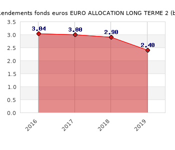 fonds euros EURO ALLOCATION LONG TERME 2, performances du fonds euros